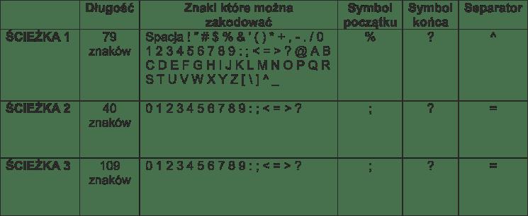 karty magnetyczne tabela